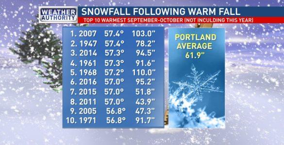 Portland, ME Winter